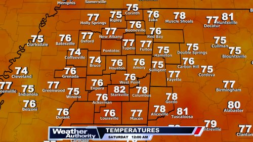 WTVA Temperatures